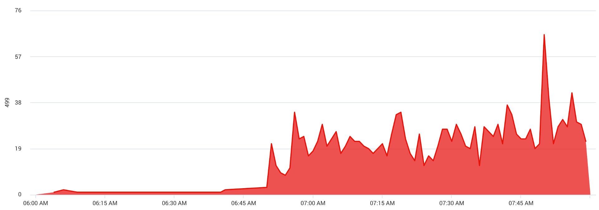 HTTP 409 status graph