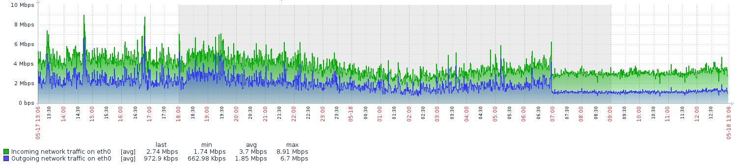 Network I/O on Content API instance